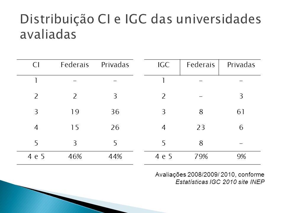 IGCFederaisPrivadas 1-- 2-3 3861 4236 58- 4 e 579%9% CIFederaisPrivadas 1-- 223 31936 41526 535 4 e 546%44% Avaliações 2008/2009/ 2010, conforme Estat