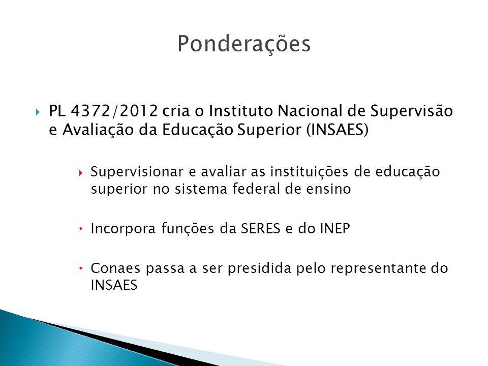 Ponderações PL 4372/2012 cria o Instituto Nacional de Supervisão e Avaliação da Educação Superior (INSAES) Supervisionar e avaliar as instituições de