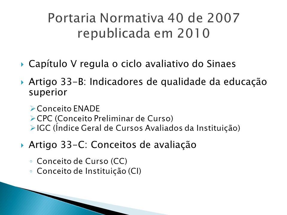 Capítulo V regula o ciclo avaliativo do Sinaes Artigo 33-B: Indicadores de qualidade da educação superior Conceito ENADE CPC (Conceito Preliminar de C