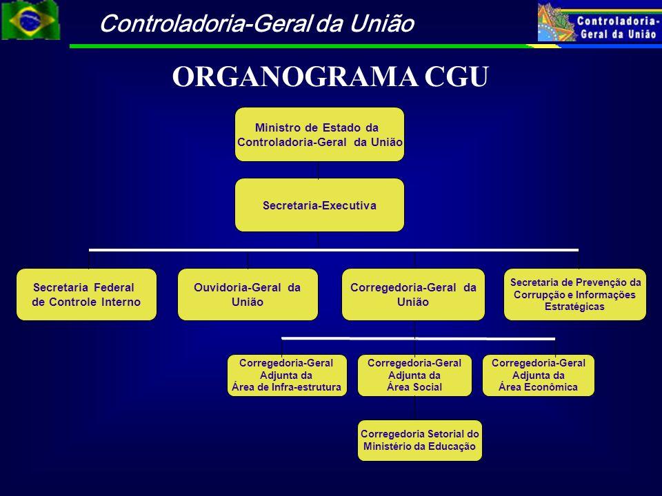 Controladoria-Geral da União ORGANOGRAMA CGU Ministro de Estado da Controladoria-Geral da União Secretaria-Executiva Secretaria Federal de Controle In