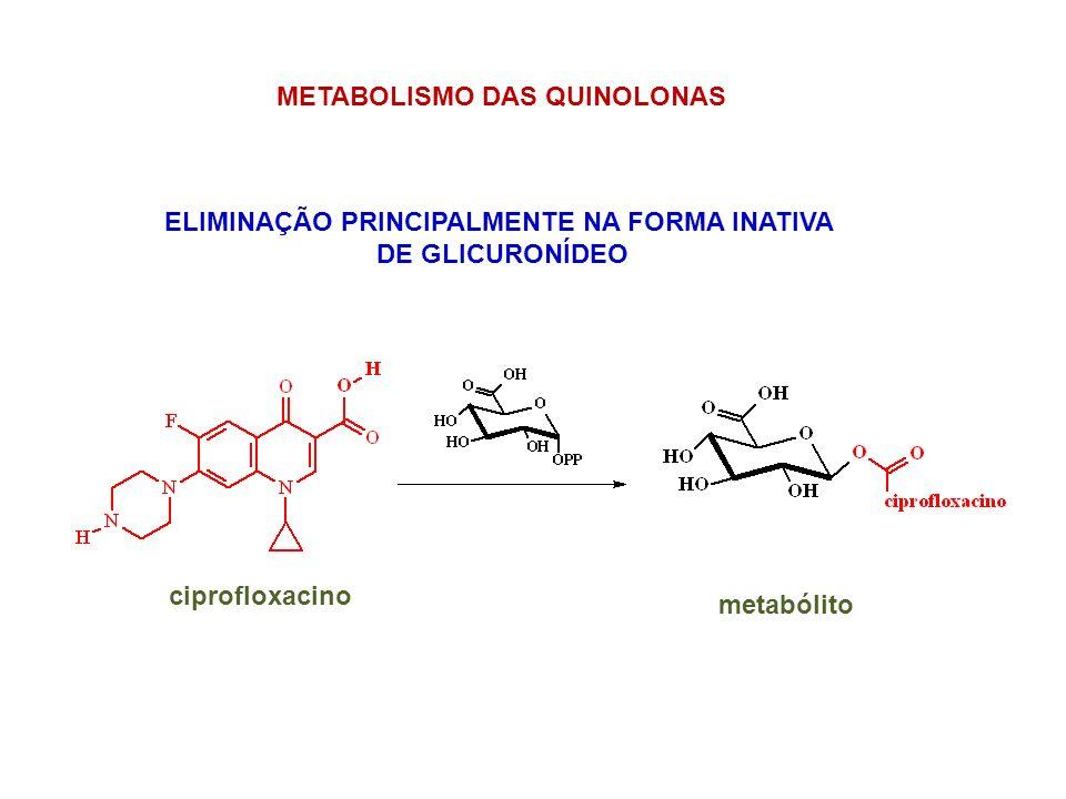METABOLISMO DAS QUINOLONAS ELIMINAÇÃO PRINCIPALMENTE NA FORMA INATIVA DE GLICURONÍDEO ciprofloxacino metabólito