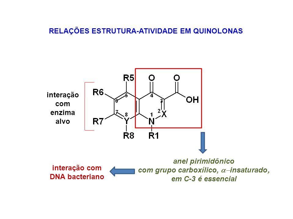 RELAÇÕES ESTRUTURA-ATIVIDADE EM QUINOLONAS anel pirimidônico com grupo carboxílico, insaturado em C-3 é essencial interação com DNA bacteriano interaç
