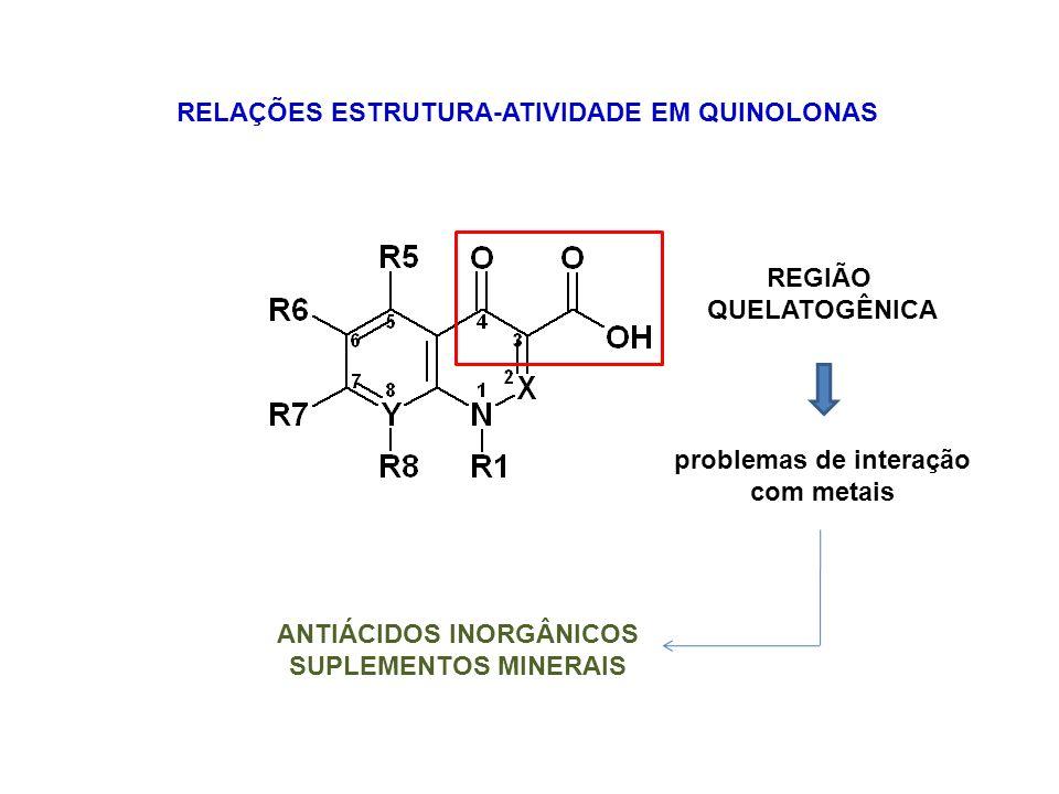 RELAÇÕES ESTRUTURA-ATIVIDADE EM QUINOLONAS A INSERÇÃO DE ÁTOMO DE F AUMENTA A ATIVIDADE: incremento na lipofilia, maior permeação de membranas e maior inibição da enzima alvo