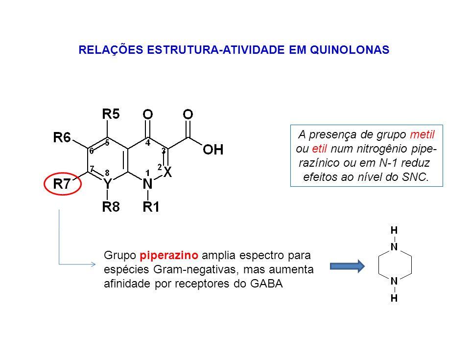 RELAÇÕES ESTRUTURA-ATIVIDADE EM QUINOLONAS ciprofloxacinoácido nalidíxico um grupo ionizável dois grupos ionizáveis existência de forma zwitteriônica pouca solubilidade na urina pka ~ 6 pka ~ 9
