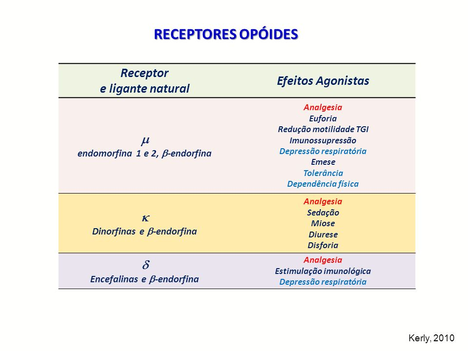 Receptor e ligante natural Efeitos Agonistas endomorfina 1 e 2, -endorfina Analgesia Euforia Redução motilidade TGI Imunossupressão Depressão respirat