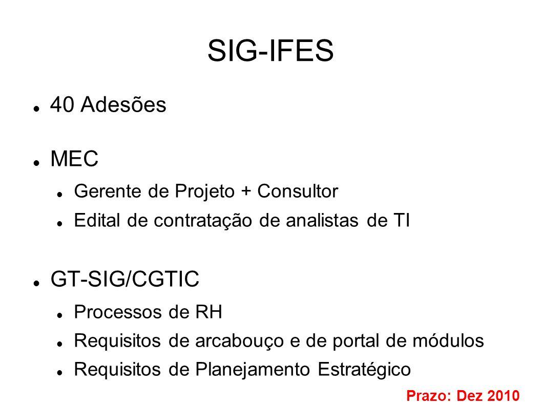 SIG-IFES 40 Adesões MEC Gerente de Projeto + Consultor Edital de contratação de analistas de TI GT-SIG/CGTIC Processos de RH Requisitos de arcabouço e