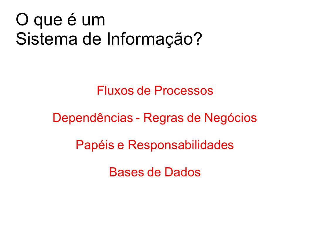 O que é um Sistema de Informação? Fluxos de Processos Dependências - Regras de Negócios Papéis e Responsabilidades Bases de Dados