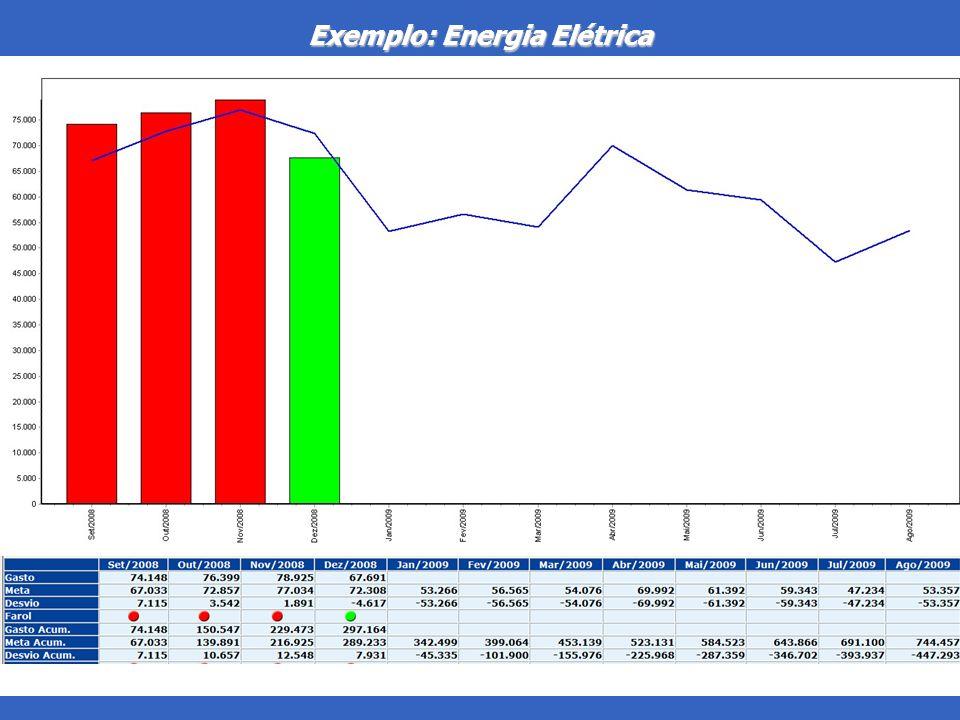 Exemplo: Energia Elétrica