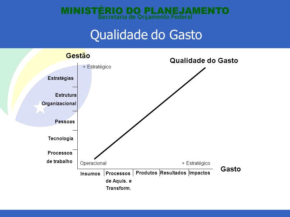 Qualidade do Gasto MINISTÉRIO DO PLANEJAMENTO Secretaria de Orçamento Federal Gasto Gestão Insumos Processos de Aquis.