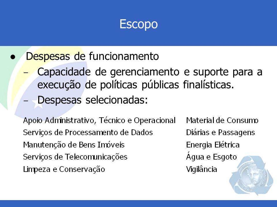 Fonte: Sistema Integrado de Dados Orçamentários - SIDOR Evolução das Despesas de Funcionamento