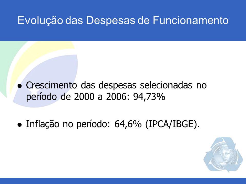 Crescimento das despesas selecionadas no período de 2000 a 2006: 94,73% Inflação no período: 64,6% (IPCA/IBGE).
