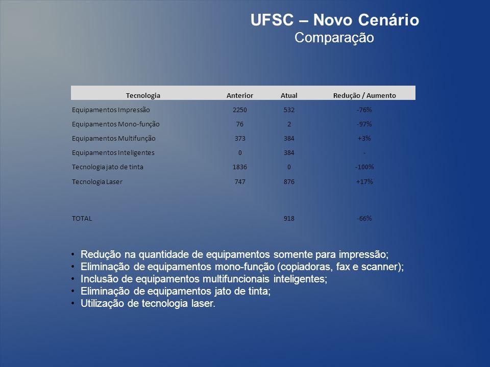 UFSC – Novo Cenário Comparação Redução na quantidade de equipamentos somente para impressão; Eliminação de equipamentos mono-função (copiadoras, fax e scanner); Inclusão de equipamentos multifuncionais inteligentes; Eliminação de equipamentos jato de tinta; Utilização de tecnologia laser.
