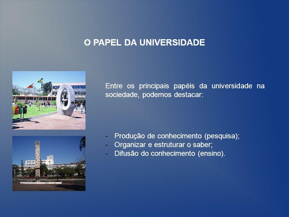 O PAPEL DA UNIVERSIDADE Entre os principais papéis da universidade na sociedade, podemos destacar: -Produção de conhecimento (pesquisa); -Organizar e estruturar o saber; -Difusão do conhecimento (ensino).