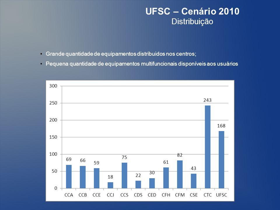 UFSC – Cenário 2010 Distribuição Grande quantidade de equipamentos distribuidos nos centros; Pequena quantidade de equipamentos multifuncionais disponíveis aos usuários