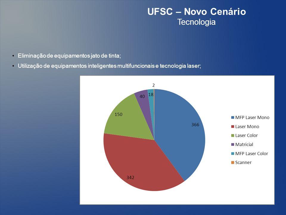 UFSC – Novo Cenário Tecnologia Eliminação de equipamentos jato de tinta; Utilização de equipamentos inteligentes multifuncionais e tecnologia laser;