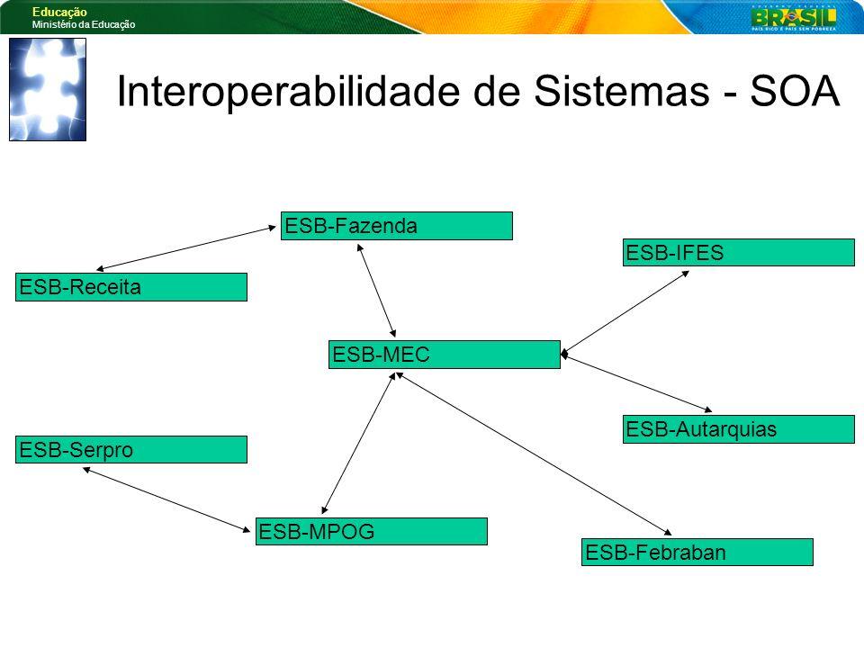 Educação Ministério da Educação ESB-MEC ESB-IFES ESB-Autarquias ESB-MPOG ESB-Serpro ESB-Fazenda ESB-Receita ESB-Febraban Interoperabilidade de Sistema