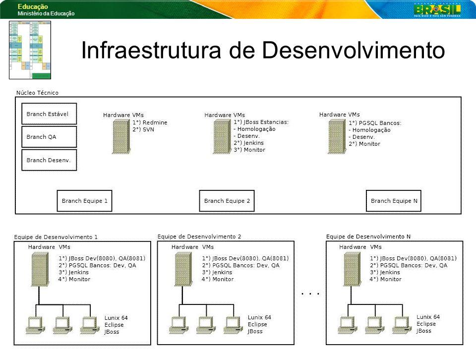 Educação Ministério da Educação Infraestrutura de Desenvolvimento