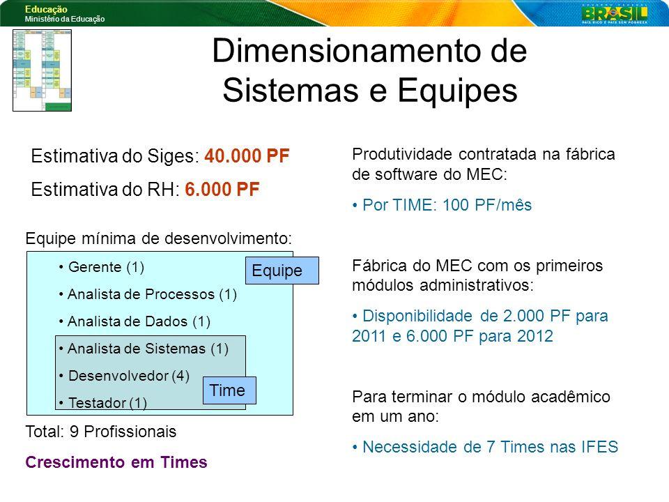 Educação Ministério da Educação Equipe Time Produtividade contratada na fábrica de software do MEC: Por TIME: 100 PF/mês Fábrica do MEC com os primeir
