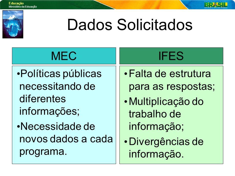 Educação Ministério da Educação Falta de estrutura para as respostas; Multiplicação do trabalho de informação; Divergências de informação. Políticas p