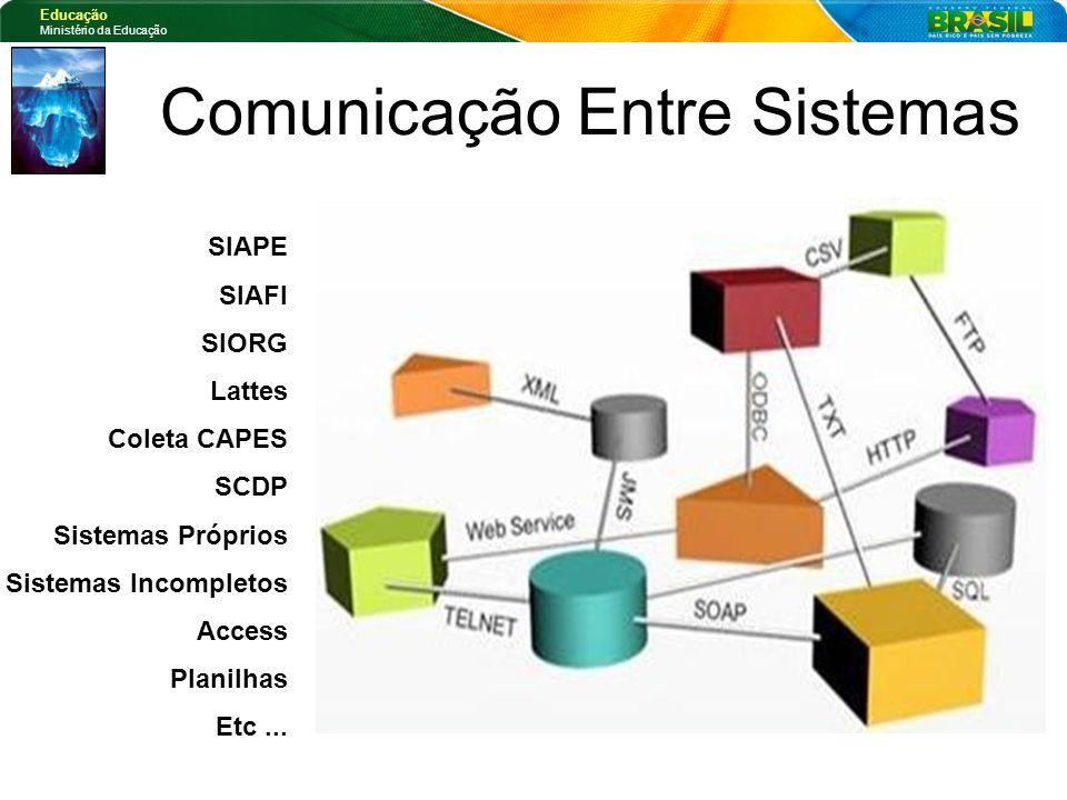 Educação Ministério da Educação Comunicação Entre Sistemas SIAPE SIAFI SIORG Lattes Coleta CAPES SCDP Sistemas Próprios Sistemas Incompletos Access Pl