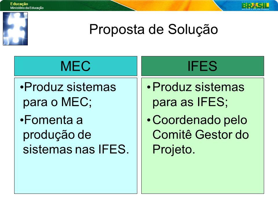 Educação Ministério da Educação Proposta de Solução Produz sistemas para as IFES; Coordenado pelo Comitê Gestor do Projeto. Produz sistemas para o MEC