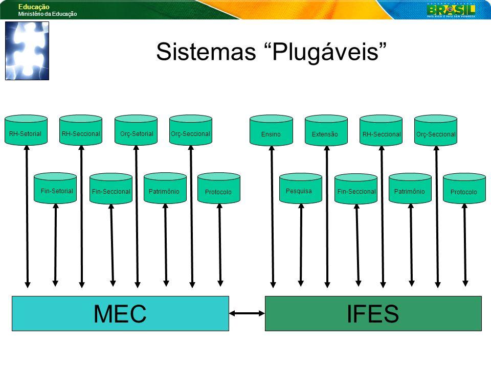 Educação Ministério da Educação Protocolo Patrimônio Fin-Setorial Fin-Seccional RH-SetorialRH-SeccionalOrç-SetorialOrç-Seccional Sistemas Plugáveis IF