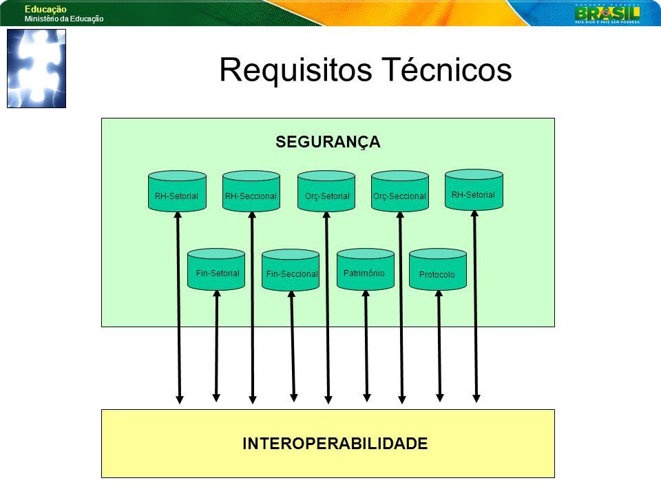 Educação Ministério da Educação INTEROPERABILIDADE Protocolo Patrimônio Fin-Setorial Fin-Seccional RH-SetorialRH-SeccionalOrç-SetorialOrç-Seccional RH