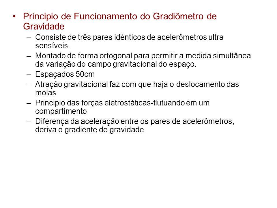Principio de Funcionamento do Gradiômetro de Gravidade –Consiste de três pares idênticos de acelerômetros ultra sensíveis. –Montado de forma ortogonal