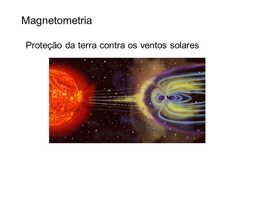 Proteção da terra contra os ventos solares Magnetometria
