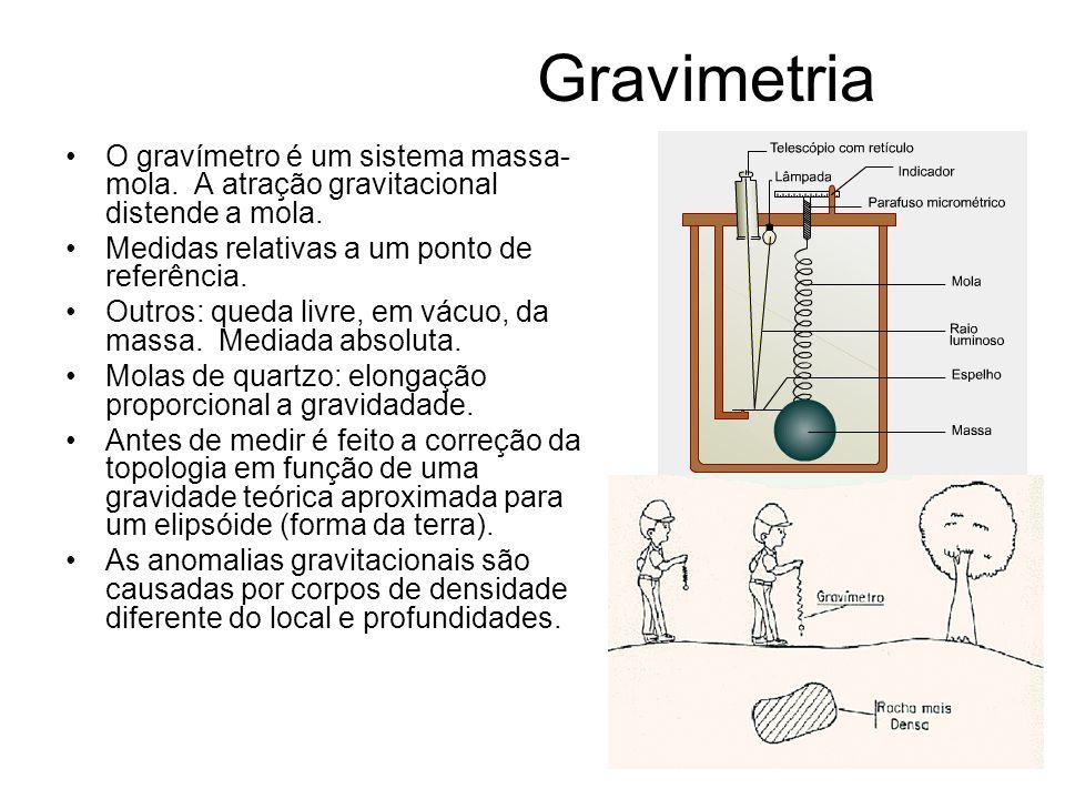 Gravimetria O gravímetro é um sistema massa- mola. A atração gravitacional distende a mola. Medidas relativas a um ponto de referência. Outros: queda