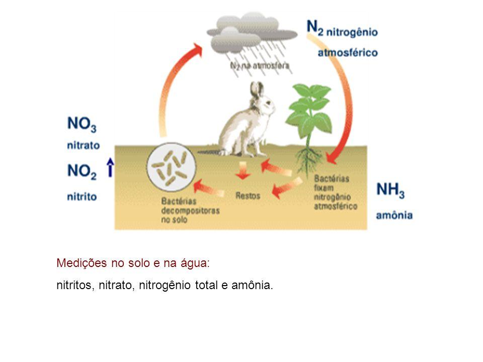 Medições no solo e na água: nitritos, nitrato, nitrogênio total e amônia.