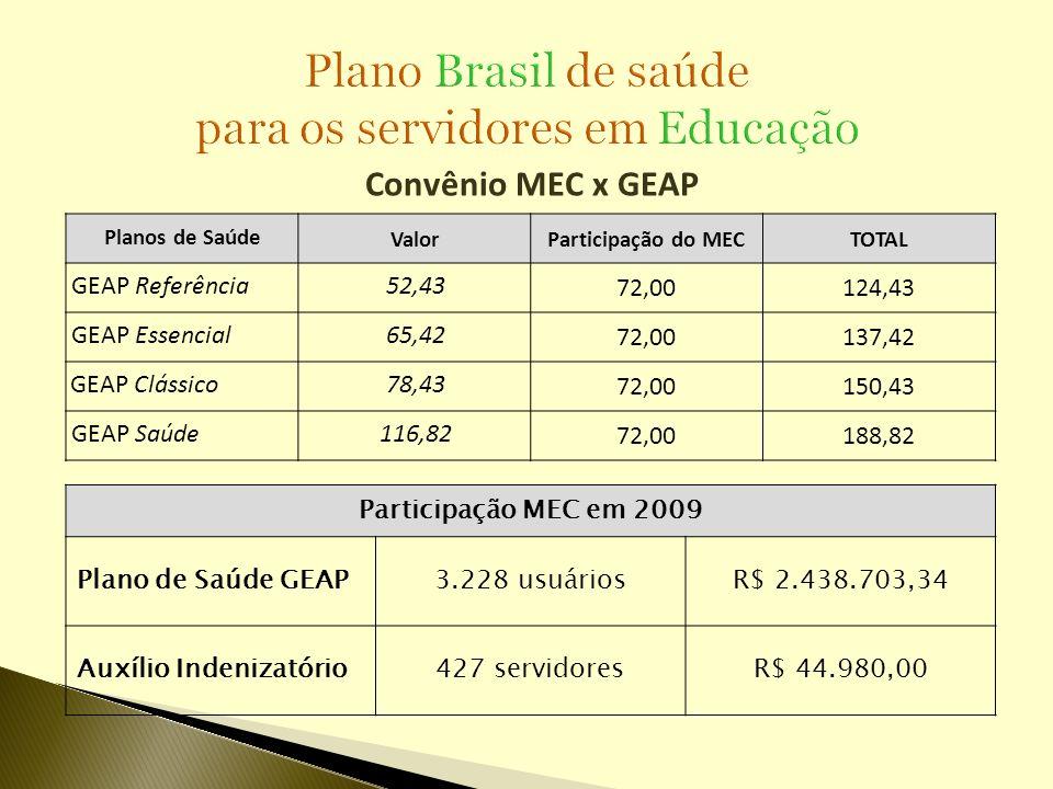 Convênio MEC x GEAP Planos de Saúde ValorParticipação do MECTOTAL GEAP Referência52,43 72,00124,43 GEAP Essencial65,42 72,00137,42 GEAP Clássico78,43