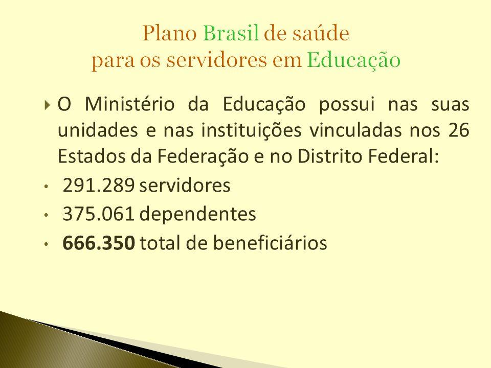 O Ministério da Educação possui nas suas unidades e nas instituições vinculadas nos 26 Estados da Federação e no Distrito Federal: 291.289 servidores