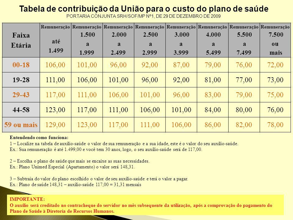 Tabela de contribuição da União para o custo do plano de saúde PORTARIA CONJUNTA SRH/SOF/MP Nº1, DE 29 DE DEZEMBRO DE 2009 Faixa Etária Remuneração at