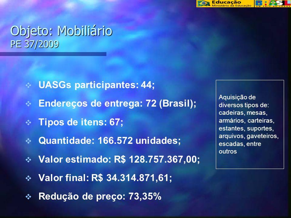 Objeto: Mobiliário PE 37/2009 UASGs participantes: 44; Endereços de entrega: 72 (Brasil); Tipos de itens: 67; Quantidade: 166.572 unidades; Valor estimado: R$ 128.757.367,00; Valor final: R$ 34.314.871,61; Redução de preço: 73,35% Aquisição de diversos tipos de: cadeiras, mesas, armários, carteiras, estantes, suportes, arquivos, gaveteiros, escadas, entre outros