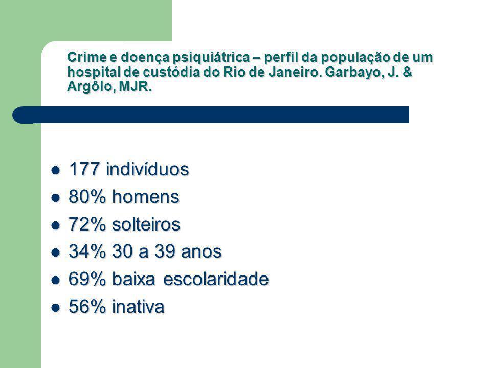 Crime e doença psiquiátrica – perfil da população de um hospital de custódia do Rio de Janeiro. Garbayo, J. & Argôlo, MJR. 177 indivíduos 177 indivídu