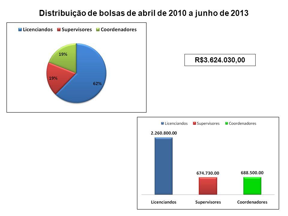 R$3.624.030,00 Distribuição de bolsas de abril de 2010 a junho de 2013