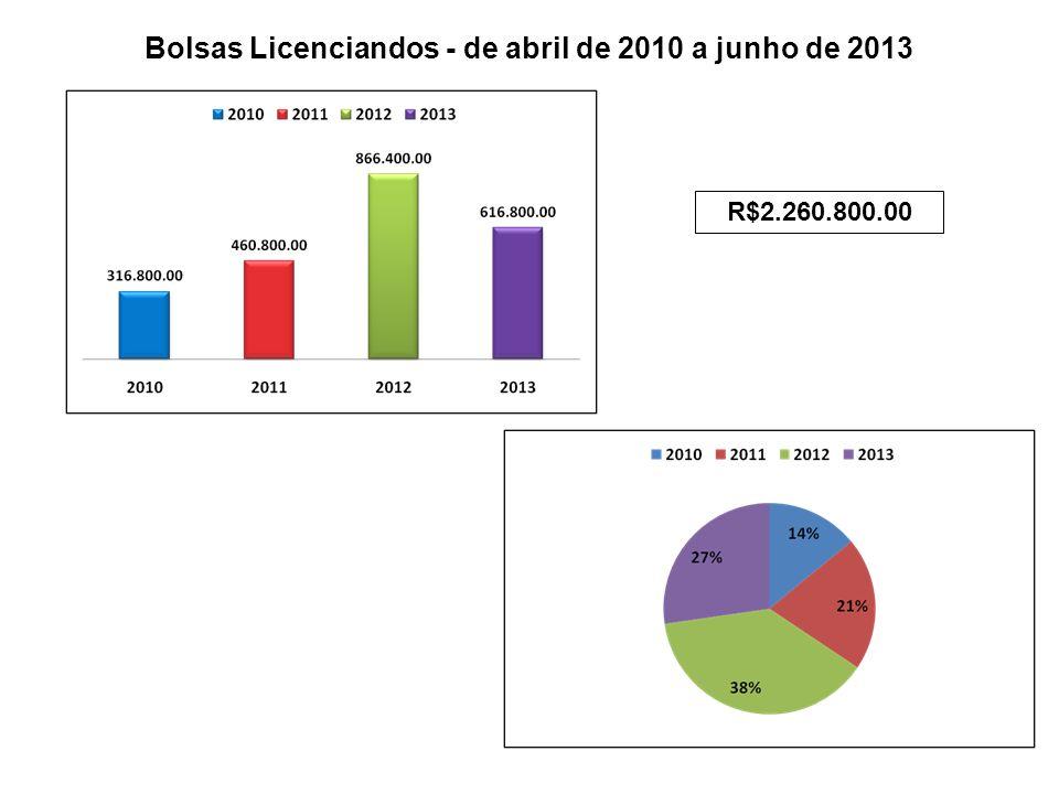 Bolsas Licenciandos - de abril de 2010 a junho de 2013 R$2.260.800.00