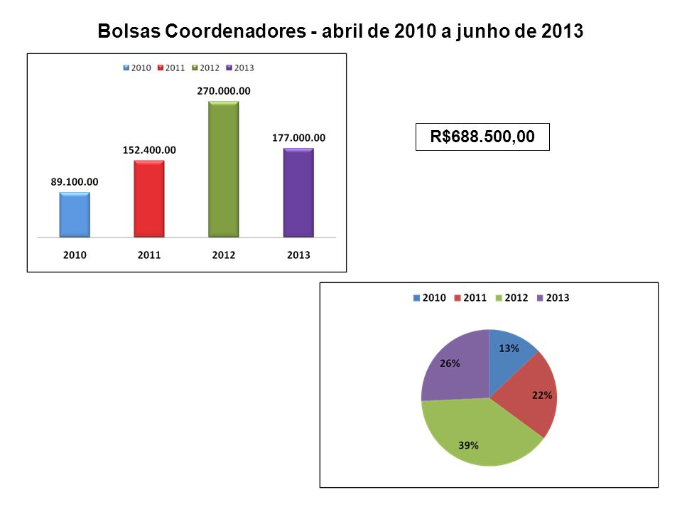 Bolsas Coordenadores - abril de 2010 a junho de 2013 R$688.500,00