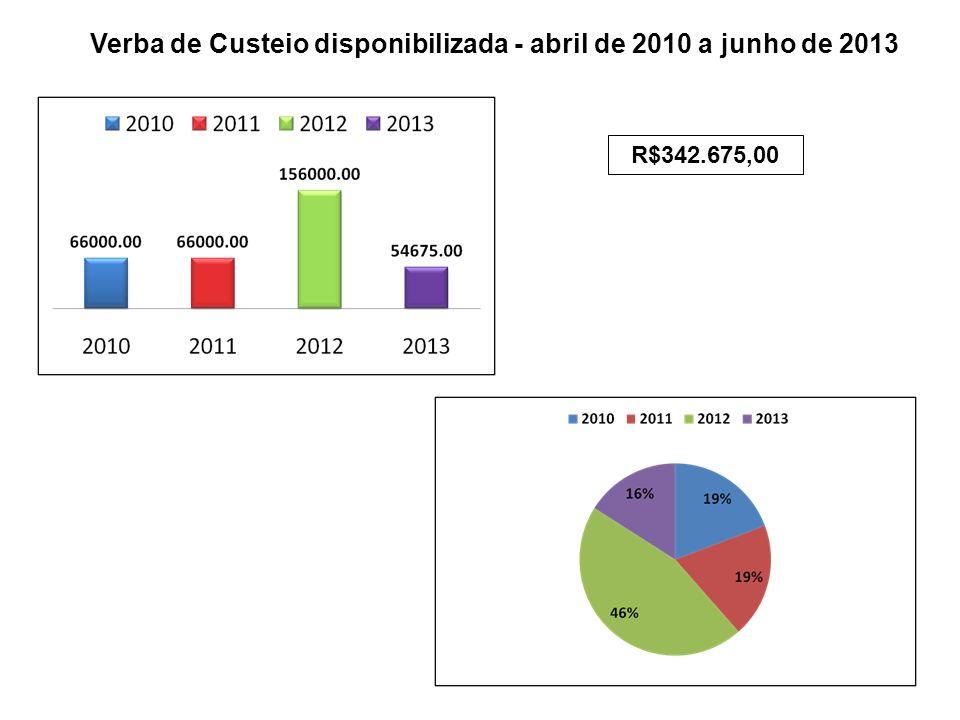 Verba de Custeio disponibilizada - abril de 2010 a junho de 2013 R$342.675,00