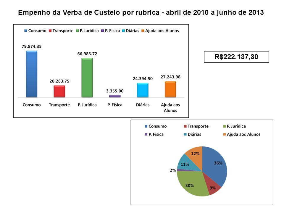 Empenho da Verba de Custeio por rubrica - abril de 2010 a junho de 2013 R$222.137,30