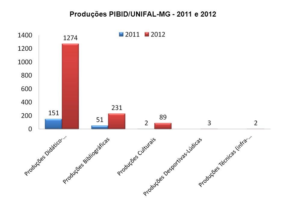 Produções PIBID/UNIFAL-MG - 2011 e 2012