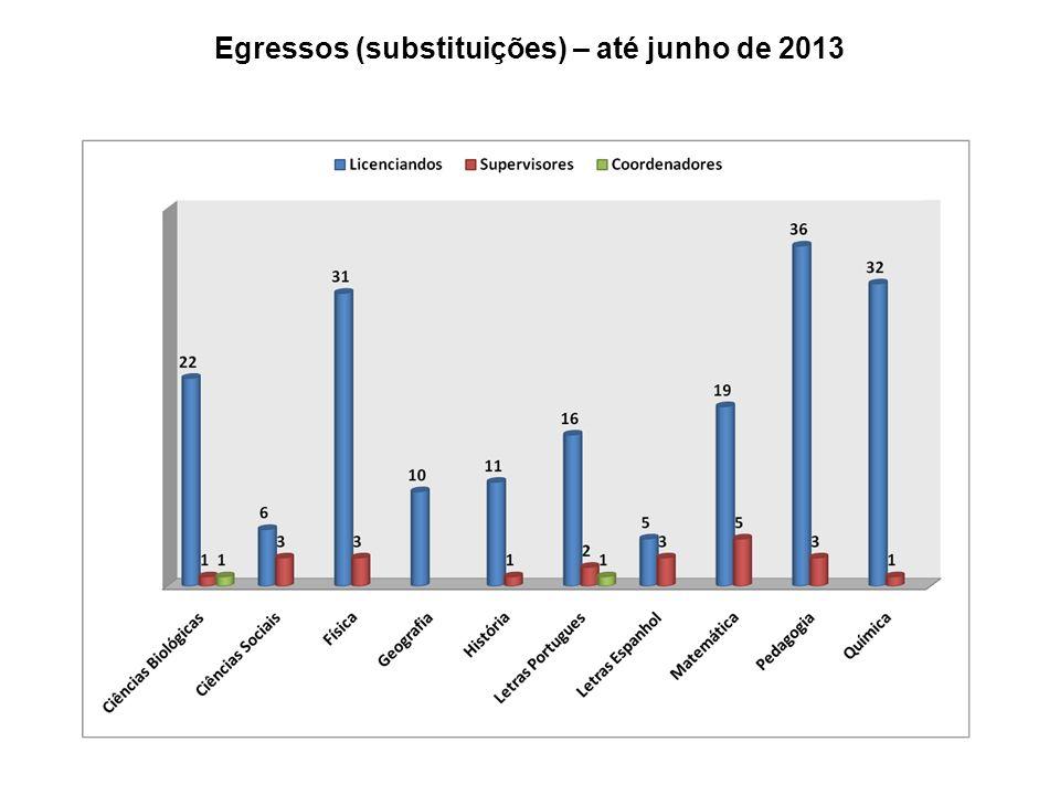 Egressos (substituições) – até junho de 2013