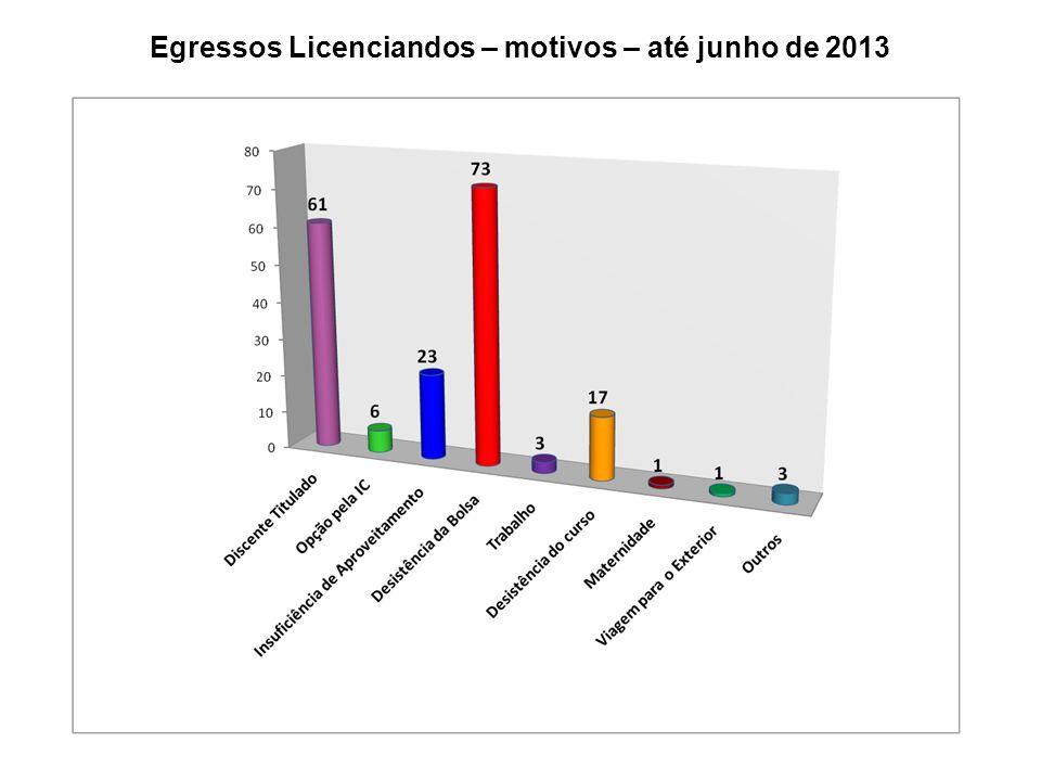 Egressos Licenciandos – motivos – até junho de 2013