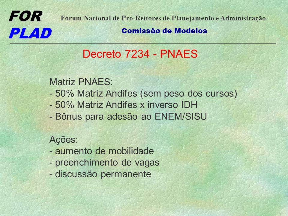 FOR PLAD Fórum Nacional de Pró-Reitores de Planejamento e Administração Comissão de Modelos Decreto 7234 - PNAES Matriz PNAES: - 50% Matriz Andifes (s