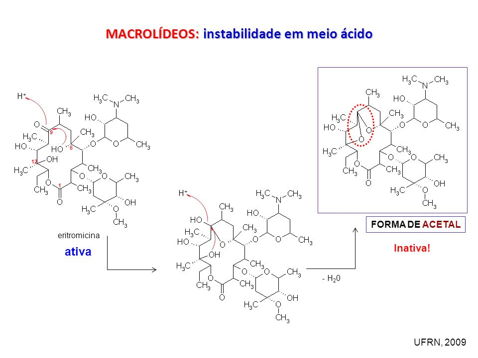 9 6 12 1 H+H+ H+H+ eritromicina ativa - H 2 0 FORMA DE ACETAL Inativa.