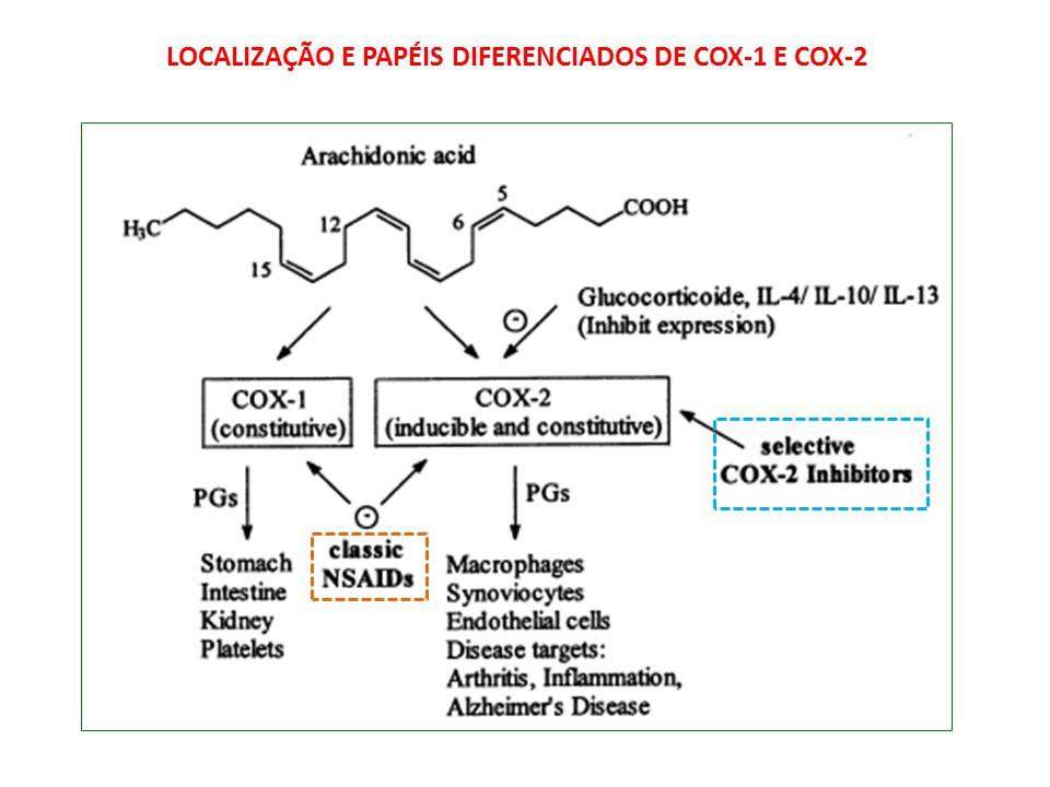 LOCALIZAÇÃO E PAPÉIS DIFERENCIADOS DE COX-1 E COX-2