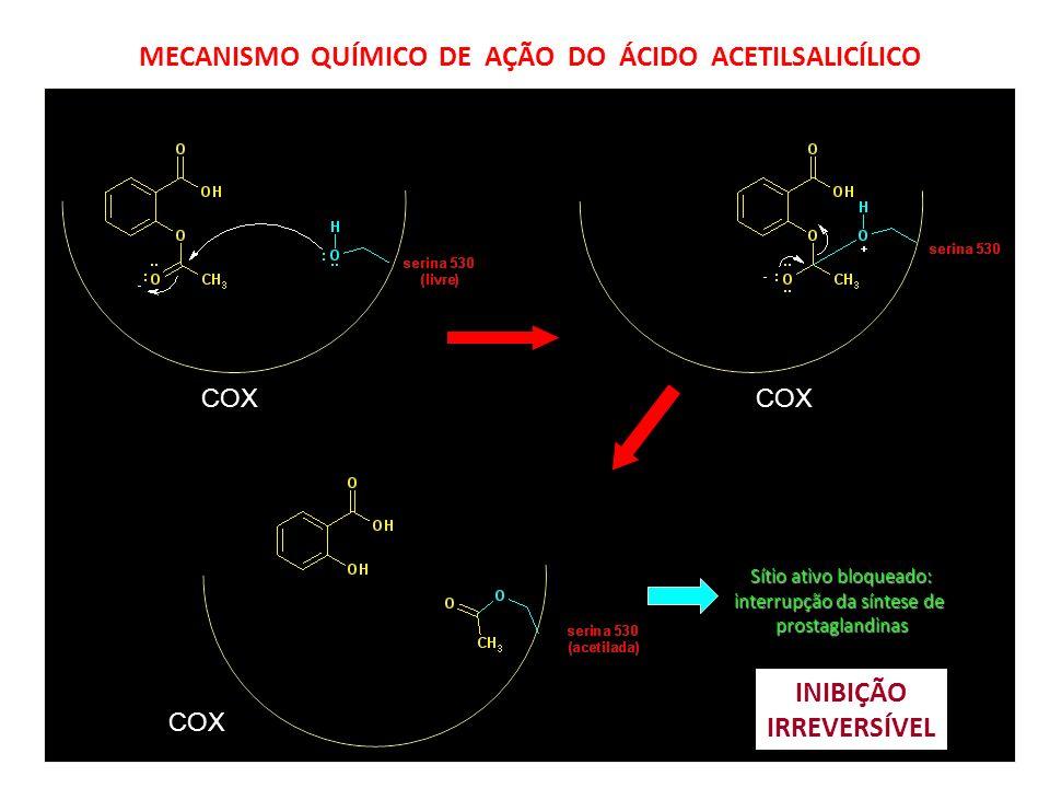 MECANISMO QUÍMICO DE AÇÃO DO ÁCIDO ACETILSALICÍLICO COX Sítio ativo bloqueado: interrupção da síntese de prostaglandinas INIBIÇÃO IRREVERSÍVEL