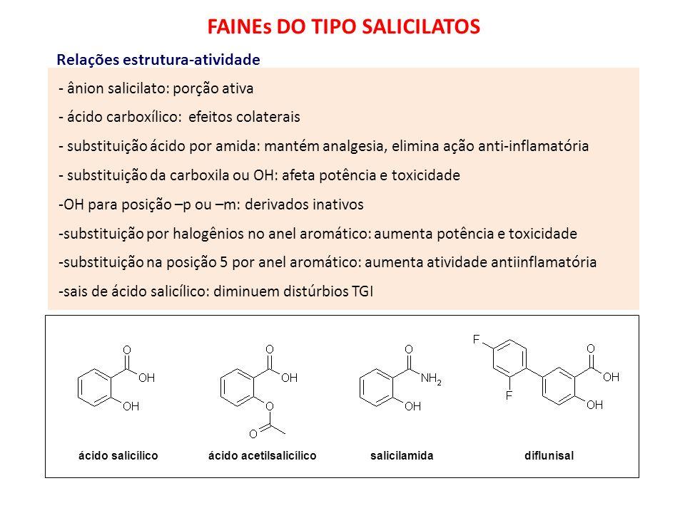 ANTI-INFLAMATÓRIOS - ânion salicilato: porção ativa - ácido carboxílico: efeitos colaterais - substituição ácido por amida: mantém analgesia, elimina