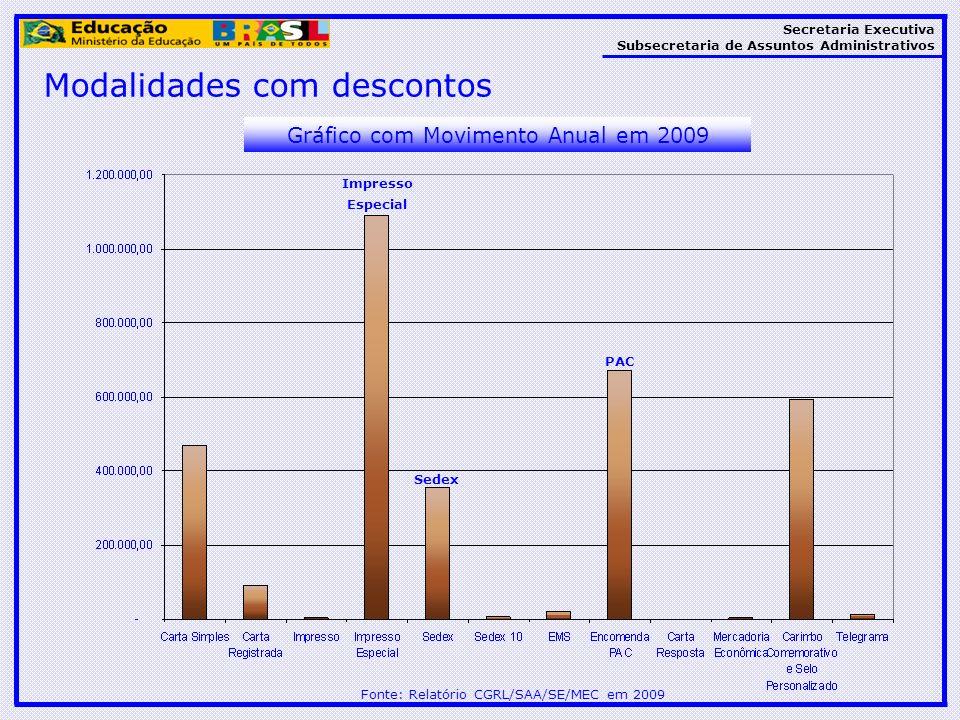 Secretaria Executiva Subsecretaria de Assuntos Administrativos Modalidades com descontos Fonte: Relatório CGRL/SAA/SE/MEC em 2009 Gráfico com Moviment